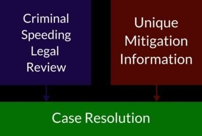 Case Resolution 400x269 1, R&R Law Group