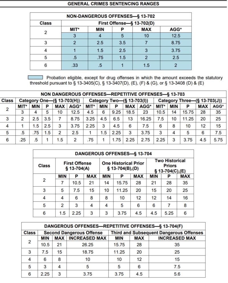 Felony Sentencing Chart 800x992 1, R&R Law Group